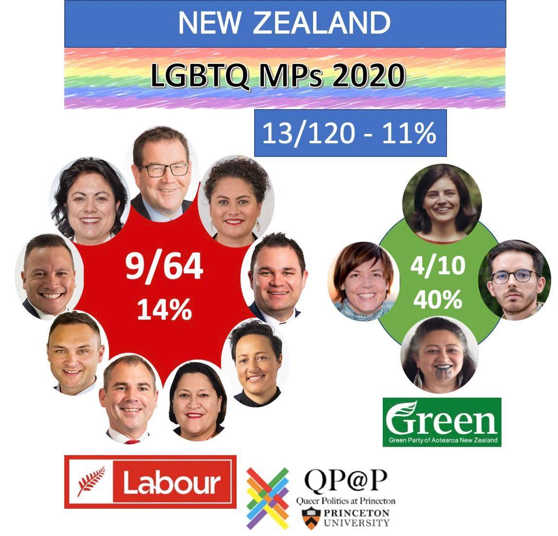 最彩虹的民意殿堂:紐西蘭國會LGBT議員比例全球最高!
